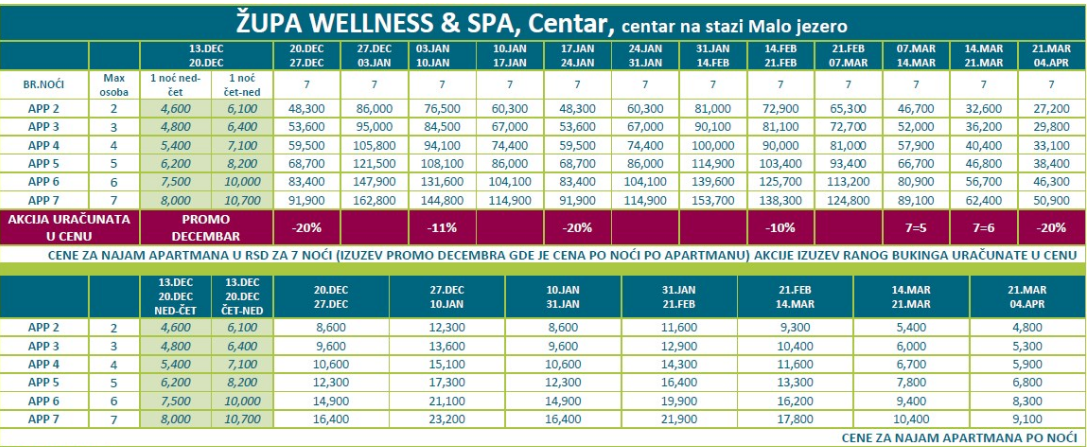 ŽUPA Wellness & Spa - Kopaonik 2021- Zima 2021